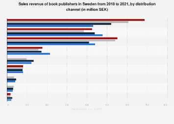 Sales revenue of book publishers in Sweden 2015-2016, by distribution channel