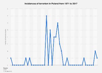 Poland: incidences of terrorism 1975-2009