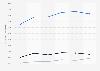 Natixis : résultats annuels du groupe dans le monde 2014-2018