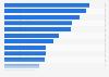 Hombres que usaron comercio electrónico con fines privados, por finalidad España 2015