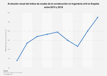 Índice de costes de la construcción: ingeniería civil España 2010-2015