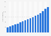 Número mundial de usuarios de Internet 2005-2017