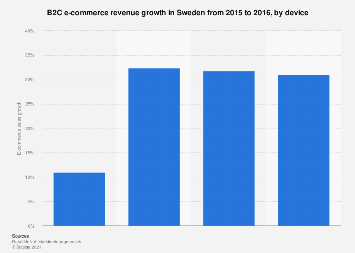 B2C e-commerce revenue growth in Sweden 2016, by device