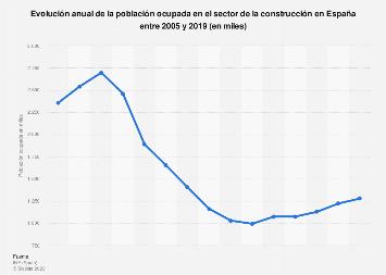Sector de la construcción: población ocupada en España 2005-2018