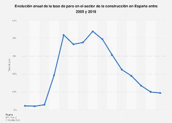Sector de la construcción: tasa de paro en España 2005-2018