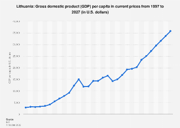 Gross domestic product (GDP) per capita in Lithuania 2024