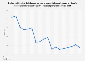 Sector de la construcción: tasa de paro trimestral en España T4 de 2015-T4 de 2018