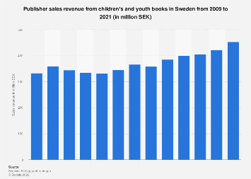 Publisher sales revenue from children's and youth books in Sweden 2008-2018