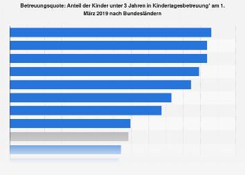 Betreuungsquoten der Kinder unter 3 Jahren nach Bundesländern 2018