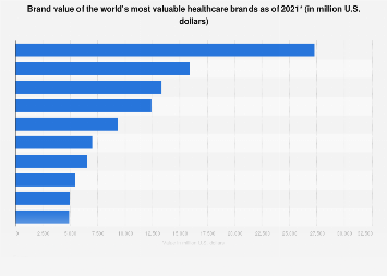 World's most valuable healthcare brands 2018 by brand value