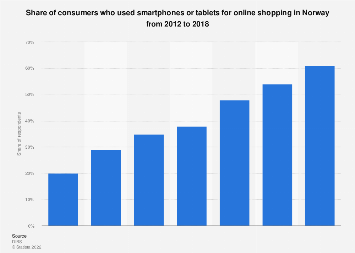 Usage of smartphones and tablets for shopping online in Norway 2012-2018