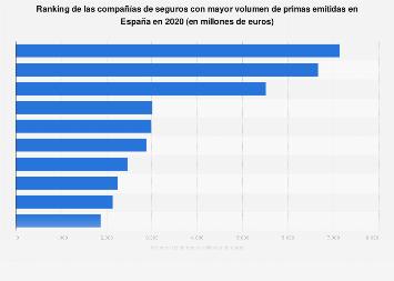 Ranking de grupos aseguradores según primas emitidas de seguro España 2017