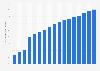 Internet: porcentaje de usuarios en España 2000-2016