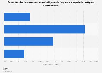 Fréquence de pratique de la masturbation chez les hommes en France 2014