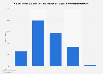 Umfrage zur Informiertheit über Cyber-Kriminalität in Österreich 2017