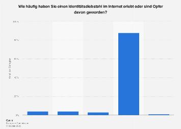 Umfrage zum Identitätsdiebstahl in Österreich 2017