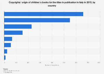 Italy: origin of the copyright of children´s books 2015