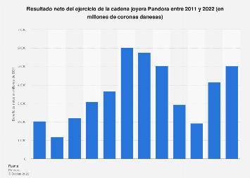 Beneficios netos anuales de la cadena joyera Pandora 2011-2018
