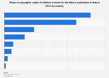Italy: share of children´s books copyright origin 2015, by country