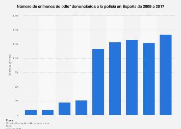 Número de crímenes de odio en España 2009-2017