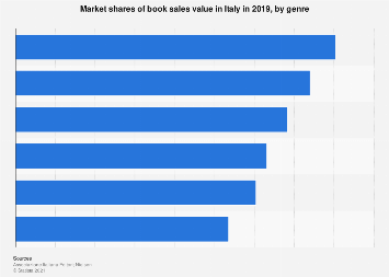 Italy: market share of book sales value 2013-2015, by genre