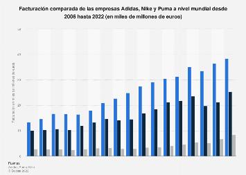 new concept f7dd8 e62f5 Comparación de la facturación de Adidas, Nike y Puma 2006-2017