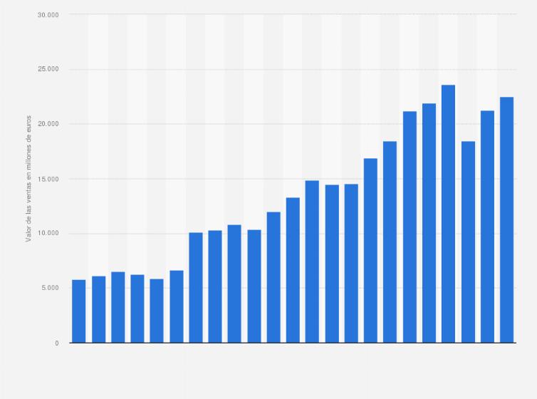 best cheap 138e2 0fb20 Valores globales de las ventas netas de adidas entre 2000 y 2017 (en  millones de euros)