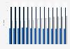 Taux d'activité par tranche d'âge en France 2006-2017