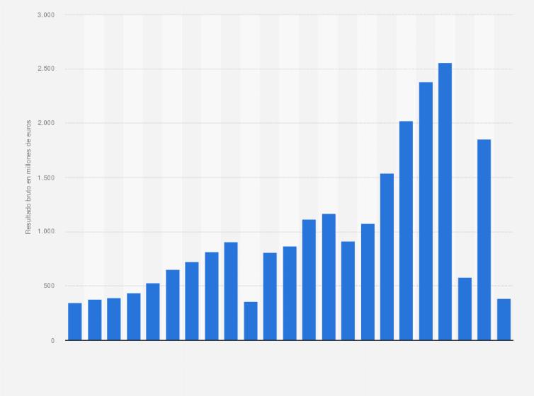 Afilar Hacer la vida anchura  Grupo adidas: ingresos brutos anuales 2000-2018   Statista