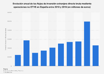 Inversión extranjera directa bruta: operaciones no ETVE en España 2010-2018