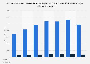 Esmerado Larva del moscardón Punta de flecha  adidas y Reebok: ventas en Europa 2014-2018   Statista