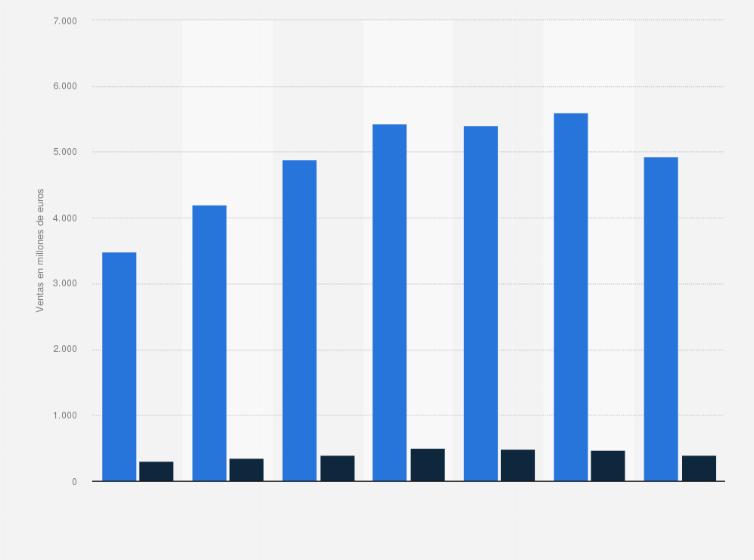 comodidad diluido instinto  adidas y Reebok: ventas en Europa 2014-2018   Statista
