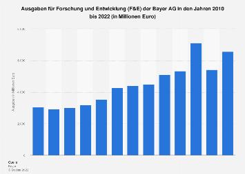Ausgaben für Forschung und Entwicklung der Bayer AG bis 2017