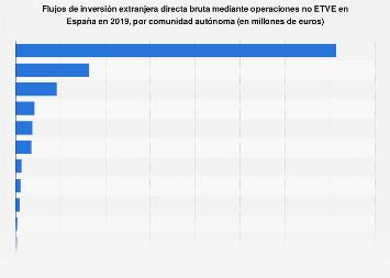 Inversión extranjera directa bruta: operaciones no ETVE por CC. AA. España 2017