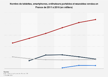 Ventes de smartphones, tablettes, wearables et PC portables en France 2011-2016
