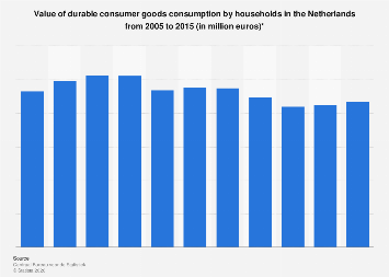 Value of durable consumer goods consumption in the Netherlands 2005-2015