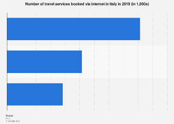 Italy: travel services booked via internet 2017