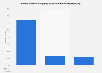 Umfrage zur Nutzung von mobilen Endgeräten für eine Bewerbung 2016