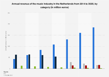 Music industry annual revenue in the Netherlands 2014-2017, by category