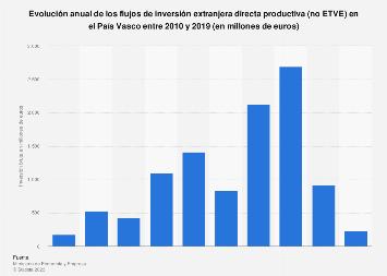 Inversión extranjera directa bruta: operaciones no ETVE en el País Vasco 2010-2017