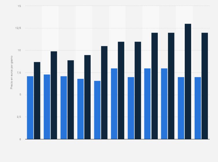 Hoja de marihuana: rango de precio 2010-2014   Europa