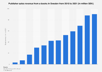 Publisher sales revenue from e-books in Sweden from 2010-2016