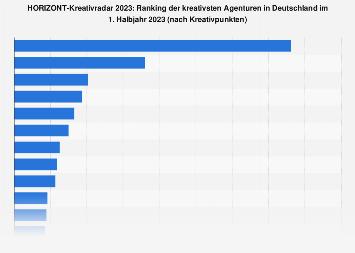 HORIZONT-Kreativranking der Agenturen in Deutschland 2017
