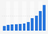 Publisher net sales revenue from e-books in Finland 2012-2017