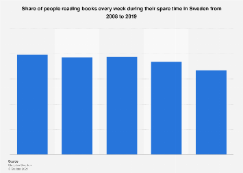 Share of people reading books every week in Sweden from 2008-2018