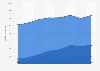 Bruttoumsätze von Out of Home-Werbung 2016 (nach Mediengruppen)