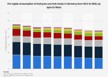 Per capita consumption of fruit juice and nectar in Germany 2012-2016, by type
