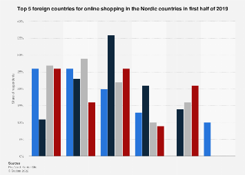 Top 5 foreign countries for online shopping in the Nordics 2016