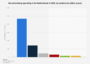 Annual advertising market revenue in the Netherlands 2011-2018, by channel