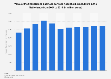 Financial and business services hosuehold expenditure in the Netherlands 2014